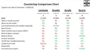 Kitchen Countertop Material Comparison Chart Kitchen Countertop Materials Comparison Kitchen Countertop