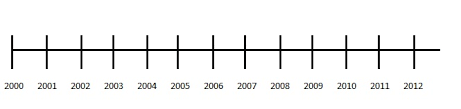 Year Timeline Time Line