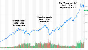 Stump Articles Geeking Out Best Way To Graph Stock