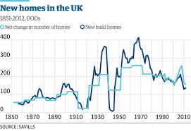 Uk Charts 1970 The Housing Crisis In Charts Money The Guardian