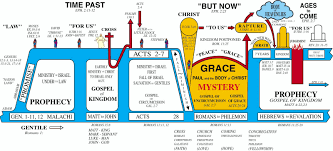 Dispensation Of Grace Chart Gods 7 Dispensations Wakeupcall Ministries