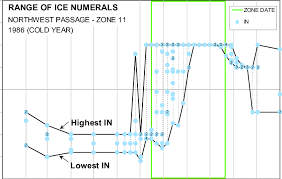 Nwp Charts Range Of Ice Numerals Calculated From Cis Ice Charts For Nwp