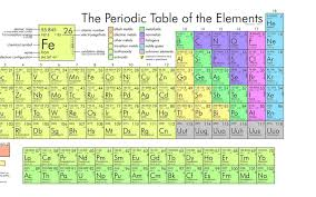 Scientists confirm new synthetic element | Periodic table