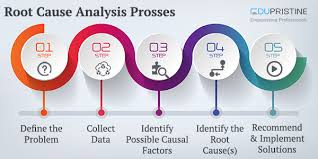 Events And Causal Factors Chart Example Root Cause Analysis Prosses With And Example Edupristine
