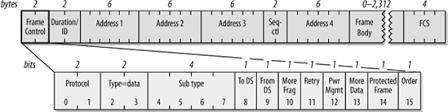 802 11 frame format 802 11 network structures sarwiki