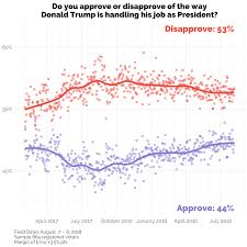 Trumps Approval Rating Chart President Trumps Approval Rating As Of August 7 2018