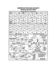 Aws Welding Symbols Wall Desk Charts