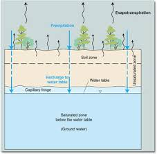 Underground Temperature Chart Groundwater Storage And The Water Cycle
