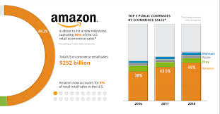 Commerce Chart This Chart Shows Amazons Dominance In Ecommerce