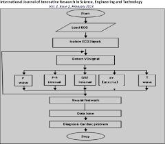 Figure 9 From Identification Of Cardiac Arrhythmia With