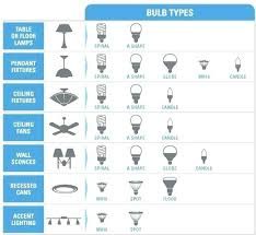 type of lighting fixtures. Awesome Light Bulb Types And Sizes Or Ceiling Fan Type Wattage Chart . Amazing Of Lighting Fixtures