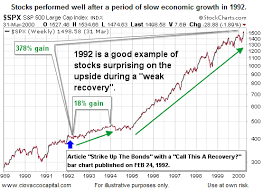 1994 Stock Market Chart 1992 Says This About Stock Growth Investing Com