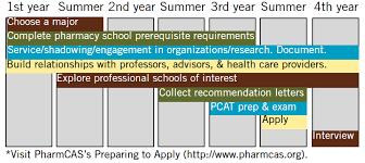 About the Pre Pharmacy Program Pinterest