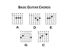 Guitar Notes And Chords Chart For Beginners Basic Guitar Chords Guitar Chord Charts Blank