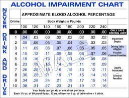 Breathalyzer Readings Chart Media Pa Dui Attorney Delaware County Dui Lawyers Cherry