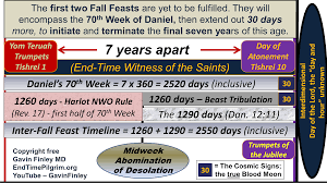 Charts On Feast Of Tabernacles Offerings The Seven Feasts Of Israel