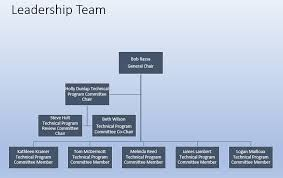 Ousd Org Chart Leadership Team Systems Security Symposium 2020