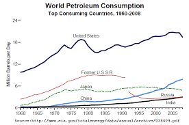 Oil Consumption Chart List Of Countries By Oil Consumption Wikipedia
