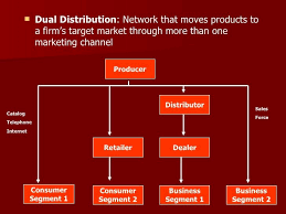 Essential Global Selling Channels For Successful Expansion Blue