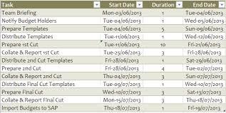 Excel Gantt Chart My Online Training Hub