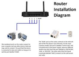 frequently asked questions about our internet service what is the proper way to setup my router and devices