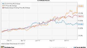 Jd Com Stock Chart Forget Alibaba And Jd Com This Little Known Chinese Stock