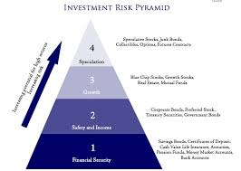 Investment Pyramid Chart What Investment Has The Least Risk Gold Investment