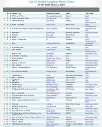 Blues Charts Uk
