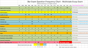 multistate essay exam subject frequency chart jd advising multistate essay exam subject frequency chart mee chart