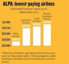 Faa Rest Rules Chart Training Rule Blamed For Pilot Shortage Travel Weekly