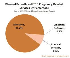 Planned Parenthood Services Chart Pin On Prolife