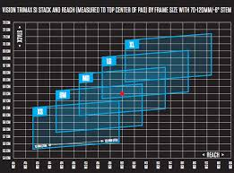 The Ordu Gets A Pad Xy Chart Slowtwitch Com