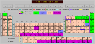 Chemistry I The Periodic Table