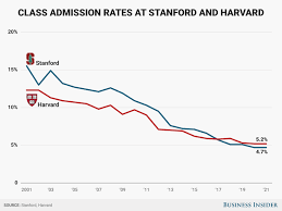 The Staggering Drop In Admissions Rate At Harvard And