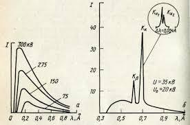 Реферат по курсу Методы спектрального анализа doc Рисунок 1 1 Спектральные кривые а сплошной спектр б характеристический спектр Мо анода на фоне сплошного