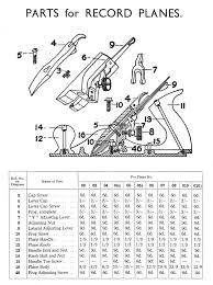 Stanley Plane Size Chart Record Hand Planes
