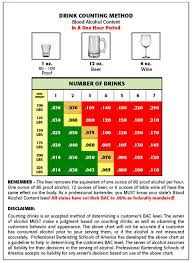 Bac Level Chart Basset Alcohol Certification Bac Chart