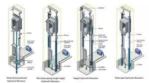 hydraulic elevators basic components electrical knowhow hydraulic elevators types