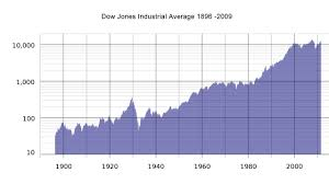 Historical Stock Market Chart Poster The Historical Rate Of Return For The Stock Market Since 1900