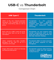 Difference Between Usb C And Thunderbolt Difference Between