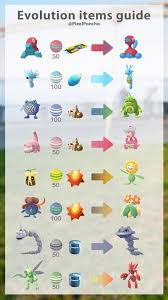 Pokemon Go Evolution Items List Generation 3 Evolution Items