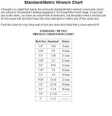 Standard Metric Wrench Chart Pin On Conversion Tables