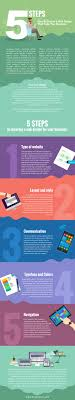 5 Steps \u2013 How To Choose A Web Design That Suits Your Business ...