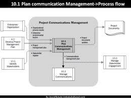 Communication Management Plan Flow Chart Www