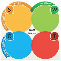 Blank Swot Analysis Chart Template