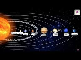 Planets of Our Solar System | All about <b>Sun</b>, <b>Moon</b>, <b>Stars</b> ...