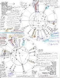 Horoscopes Putin And Rasputin Judes Threshold