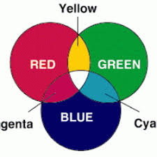 Venn Diagram Color The Primary Colors Of Light Howtosmile