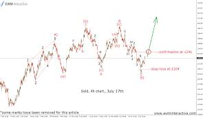 Gold Elliott Wave Charts Gold Trump North Korea And The Moving Stop Order Ewm