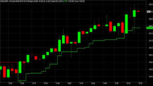 Best Charts For Day Trading Nice Profitable Intraday Trading Strategy With Chart Signals